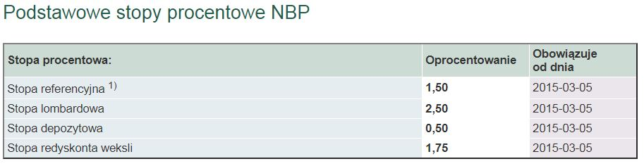 NBP_stopy_procentowe